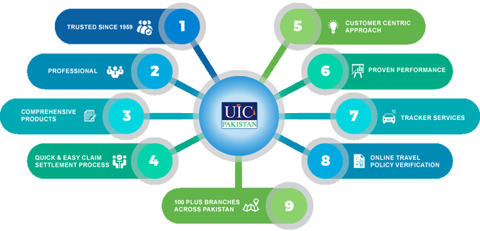 Best Insurance Company in Pakistan - Karachi, Lahore | UIC